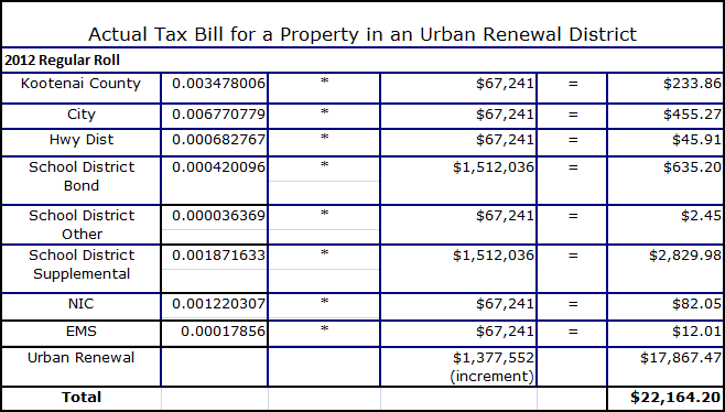Actual bill for a property table