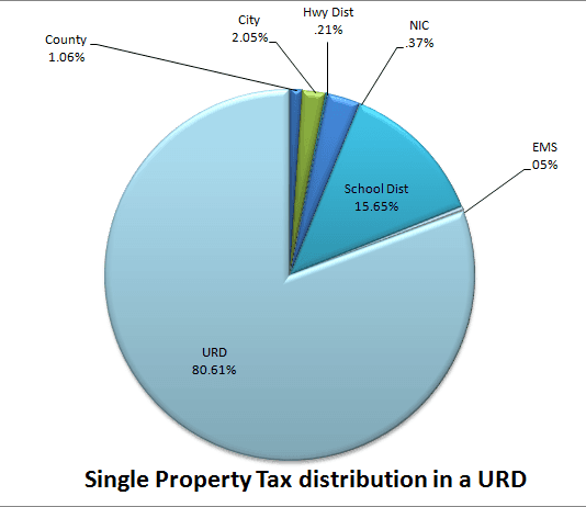 Single Property Tax Distribution pie chart