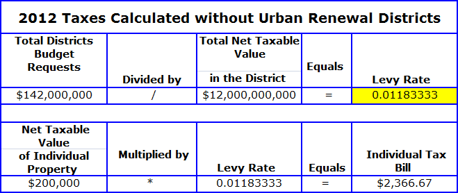 2012 Taxes Calculated table
