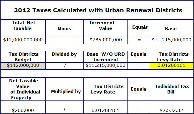 2012 Taxes calculated with urban renewal districts table