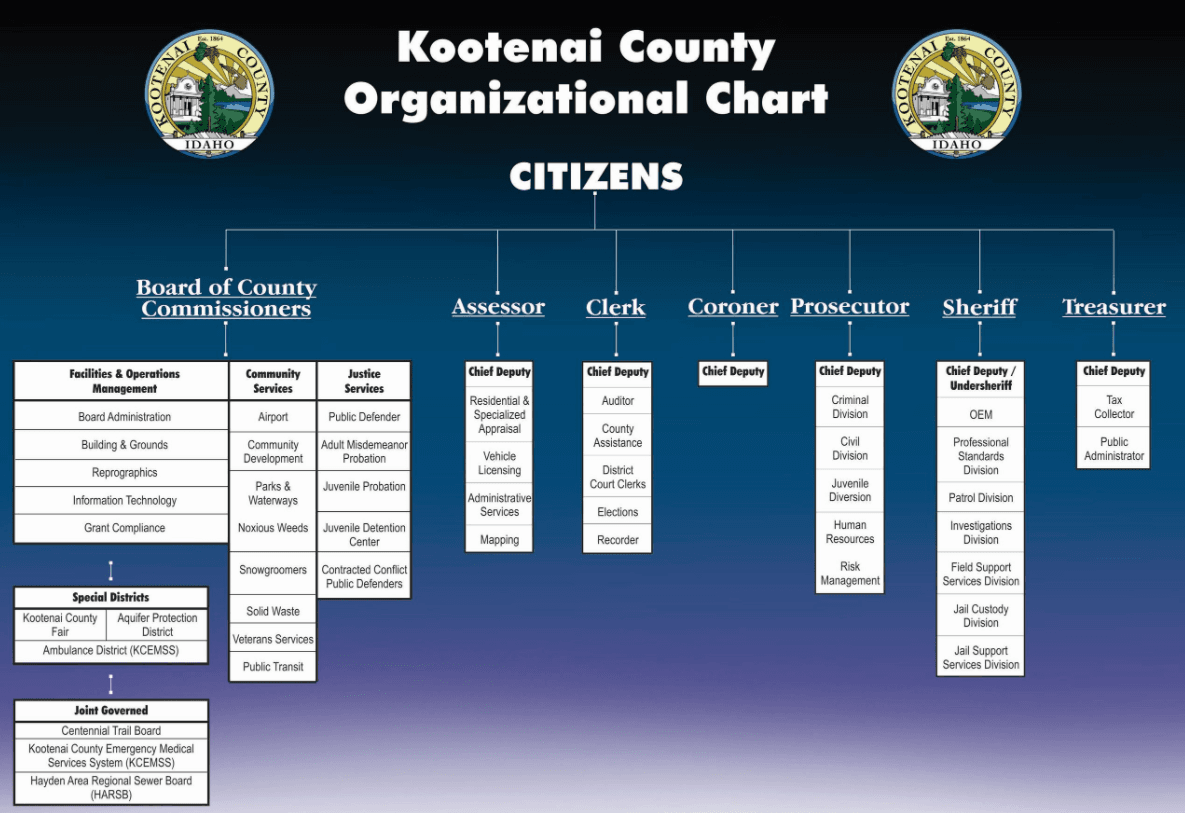 County Org Chart