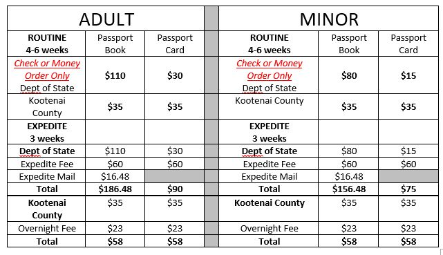 Costs for Passport