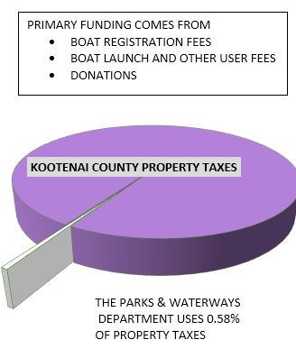 Parks and Waterways Funding