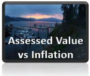 Assessed Value vs Inflation