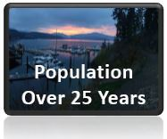 Population 25 years