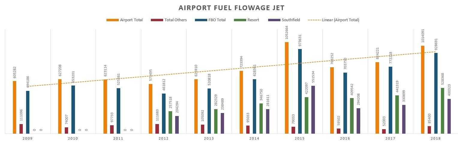 Airport Fuel Flowage Jet