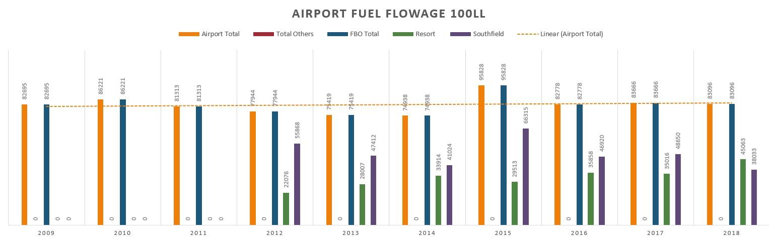 Airport Fuel Flowage 100LL