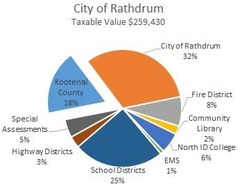 Rathdrum Property Taxes