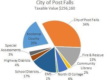 Post Falls Property Taxes