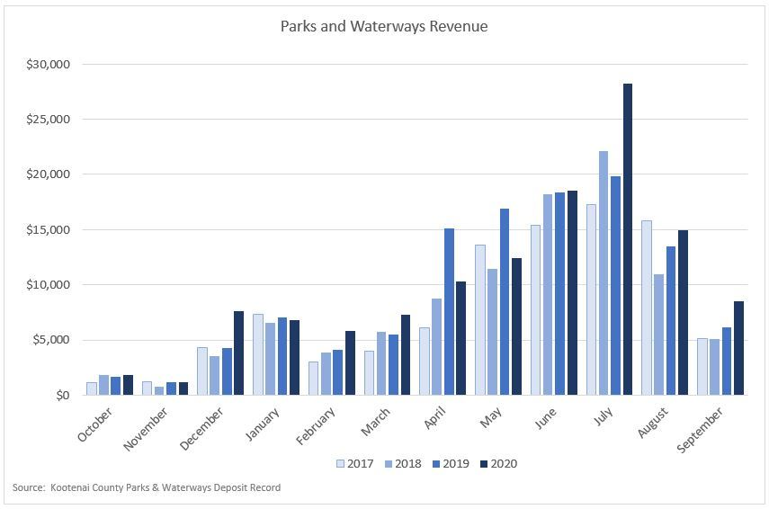 Parks and Waterways Revenue