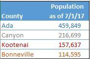 Population by County
