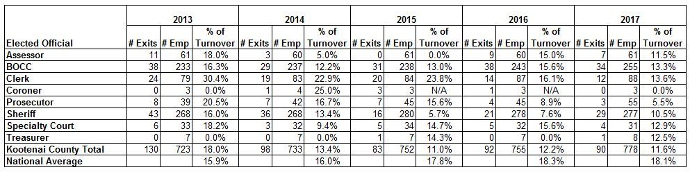 Turnover Rates Table